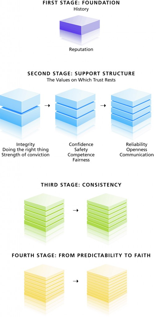 What is trust? This model provides a step-by-step guide for creating trust.