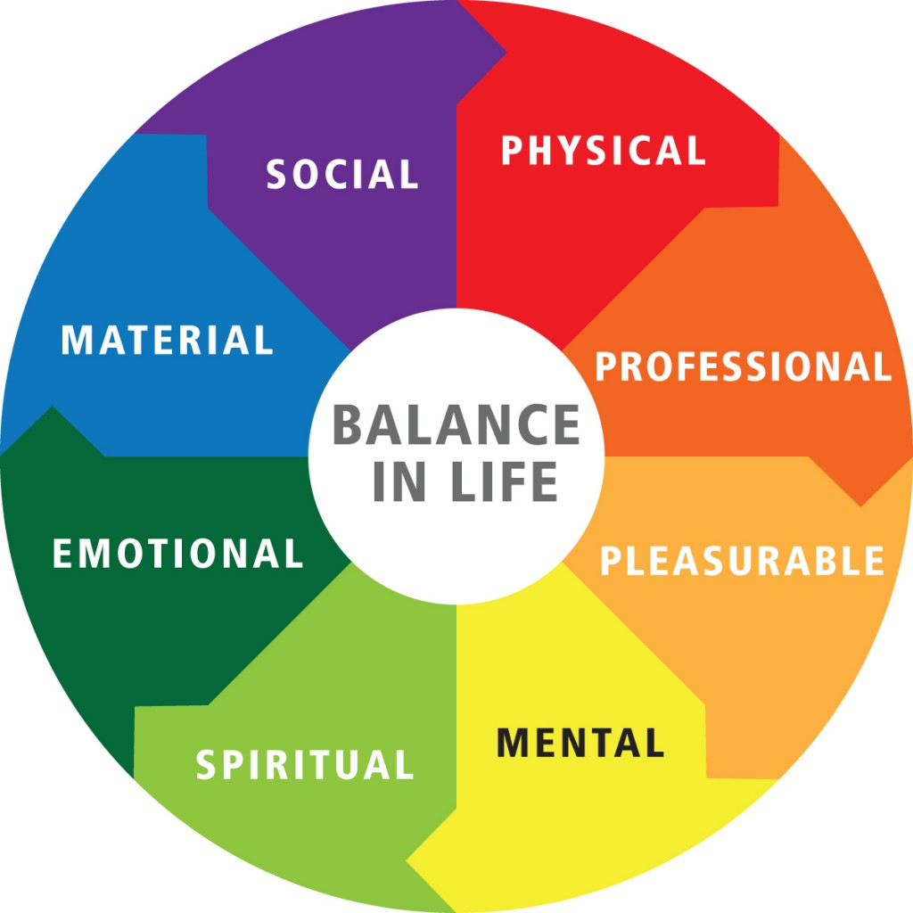 Balance, Well-balanced Life, work life balance, Pulled in all directions,